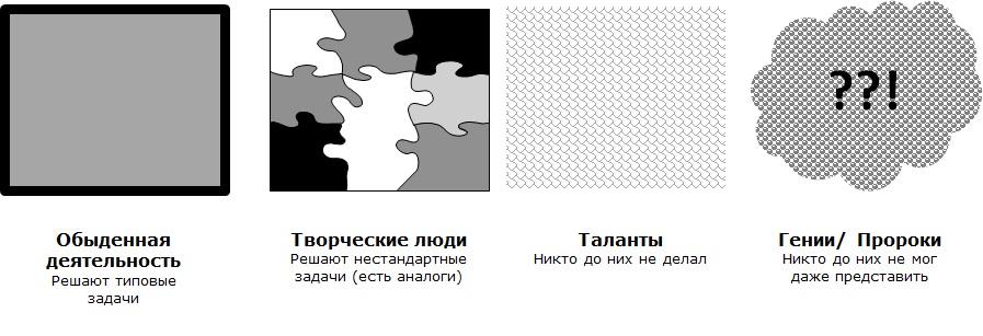 Сложность восприятия