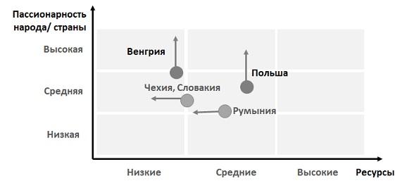 Геостратегическая матрица
