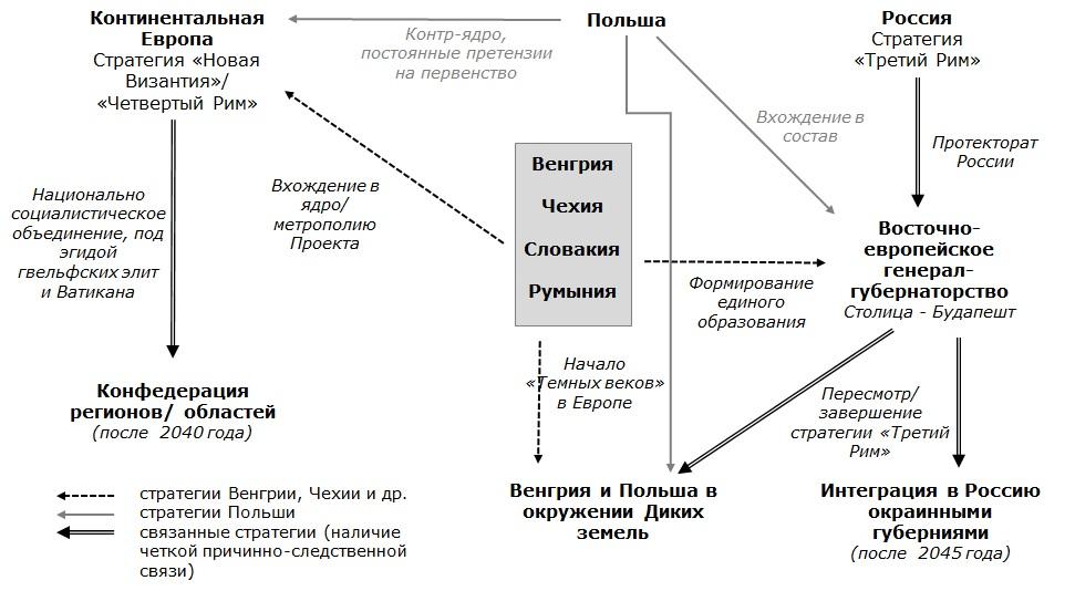 Поле стратегий карпатских народов