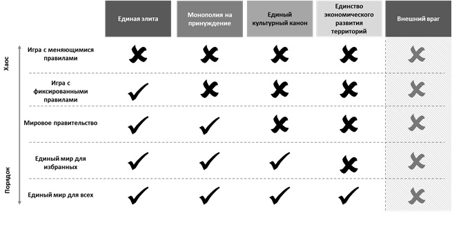Критерии и виды глобализации