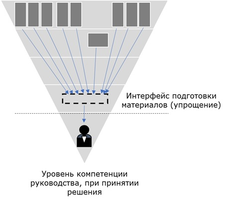 Современная модель принятия управленческих решений
