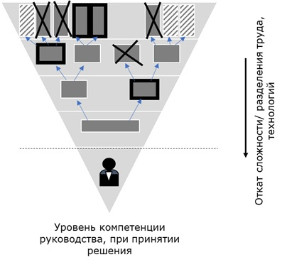 Управление технологической деградацией