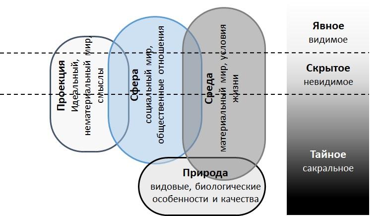 Модель культуры этнической системы