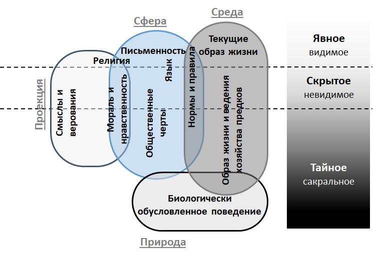 Проявления культуры этнической системы