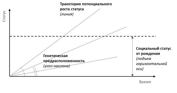 Потенциал роста статуса человека