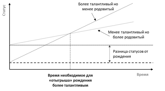 Влияние происхождения на статус