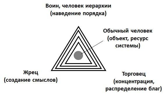 Базовые социально-субъектные роли