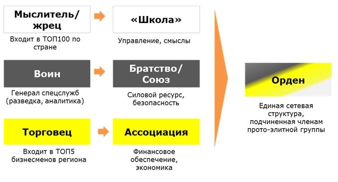 Практикуемые поиски союзников/ вассалов