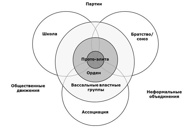 Структура, подконтрольная протоэлитной группе