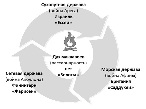 Структура Иудейского проекта