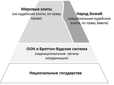 Текущее состояние мировой системы