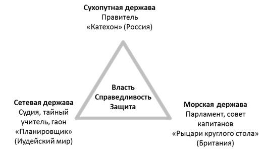 Архетипы разных держав