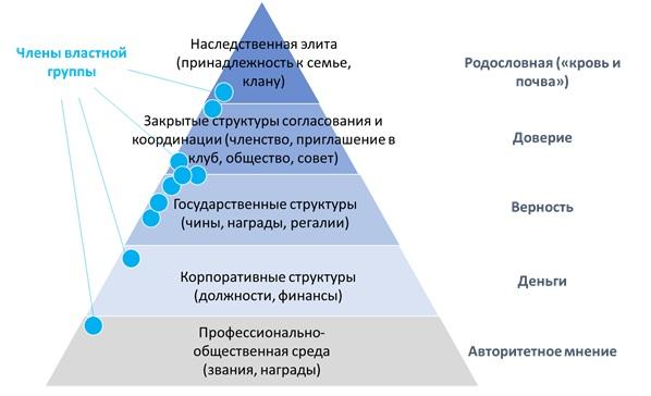 Типовая/ целевая модель пирамиды власти