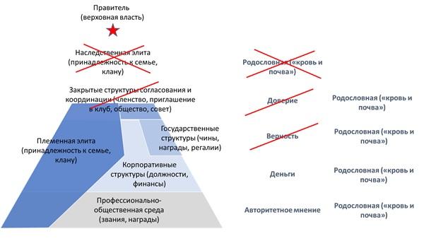 Этажи власти в Казахстане