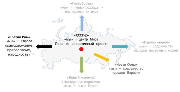 Стратегическое пространство России