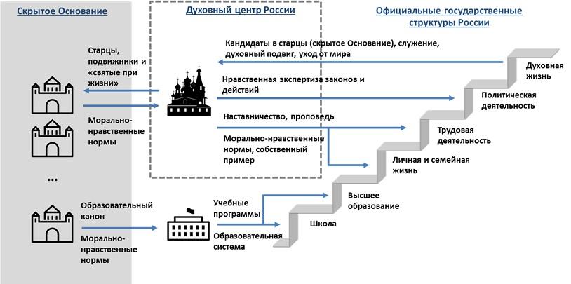 Взаимодействие скрытого Основания с государством и обществом в России