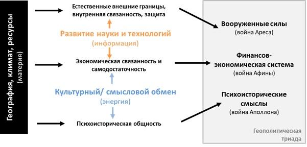 Модель геостратегии