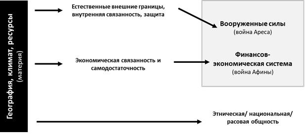 Модель гестратегии первой половины 20-го века