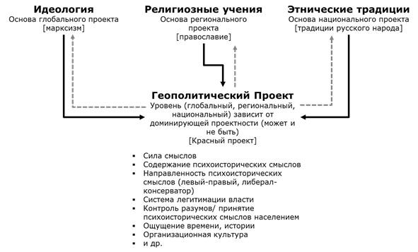 Источники психоисторических смыслов