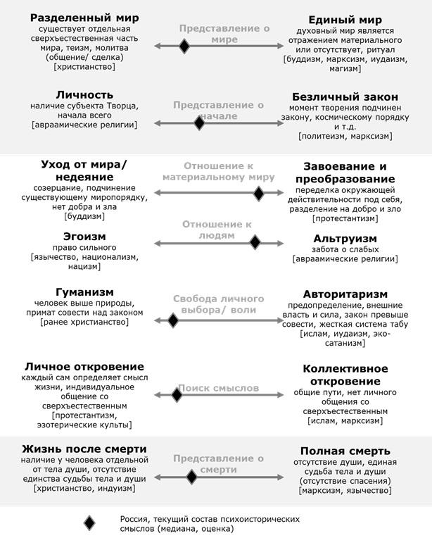 Психоисторические смыслы населения России