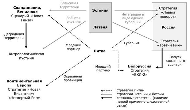 Поле стратегий Прибалтики