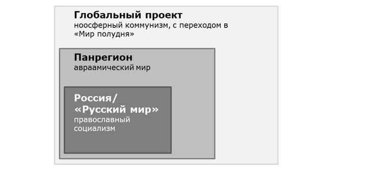 Психоисторический смыслы России в конце 21-го века