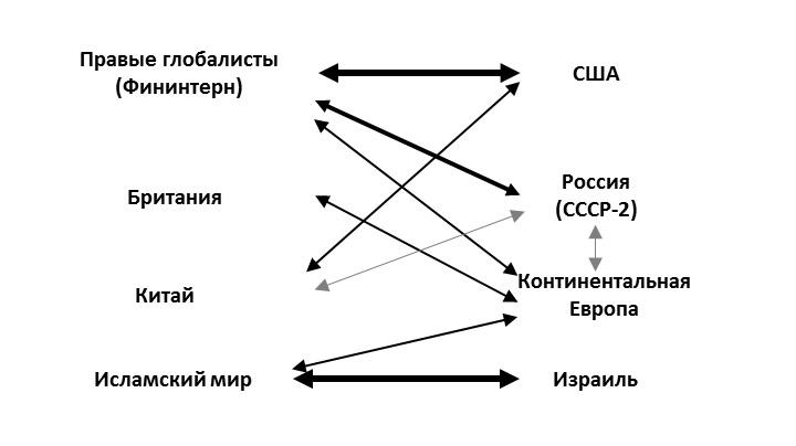 Основные противоречия в мире, при реализации стратегии СССР-2