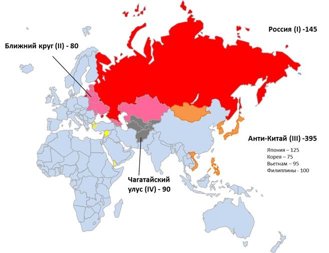 Направления экспансии России в рамках восточных стратегий