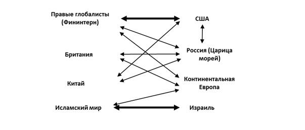 Карта противоречий в мире, в случае реализации стратегии «Царица морей»