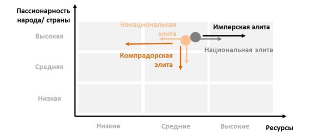 Матрица геополитических стратегий для России