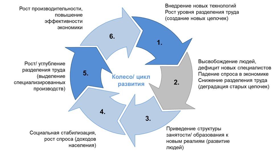 Колесо/ цикл развития