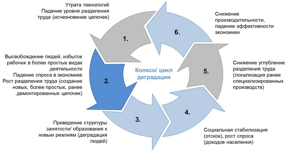 Кольцо/ цикл деградации
