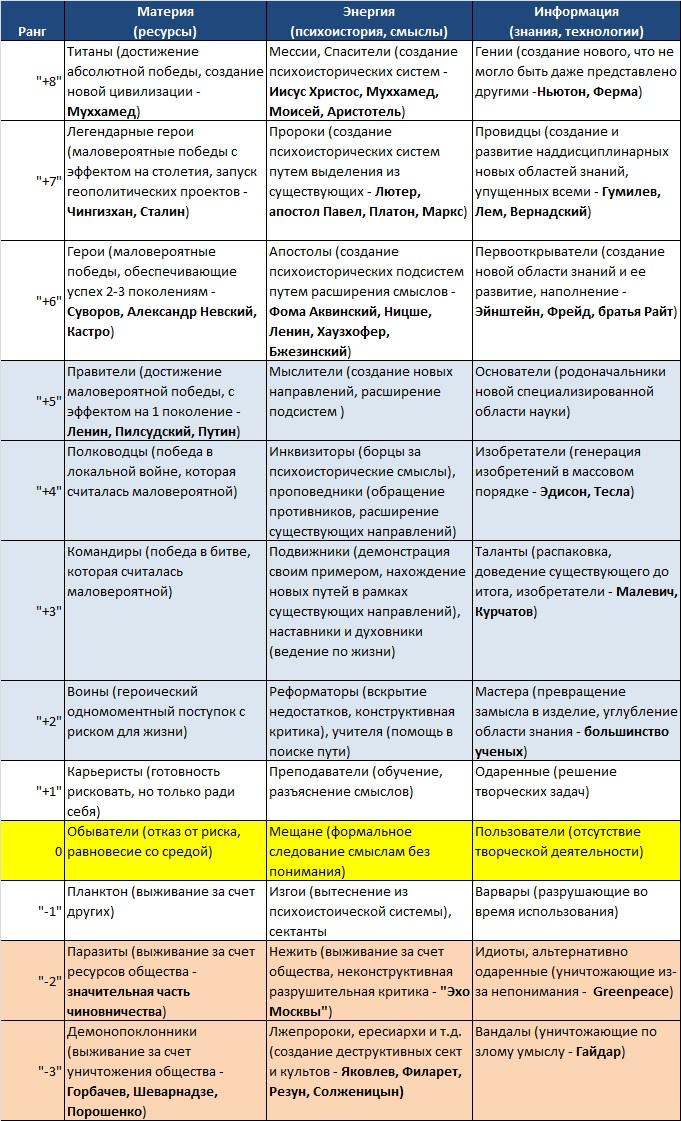 Классификация пассионариев