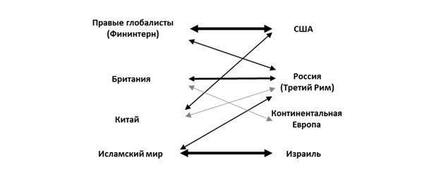 Основные противоречия в мире, при реализации стратегии «Третий Рим»
