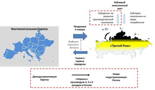 Экономическое взаимодействие России и Европы