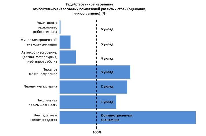 Иллюстрация к методике сравнения структуры населения