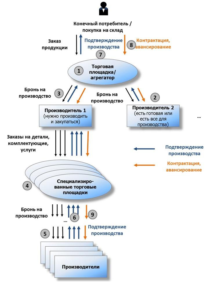 Схема сетевой организации производства