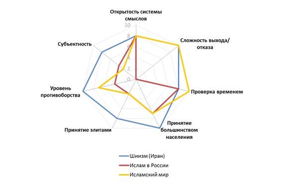 Сравнение положения психоисторических смыслов на разных территориях