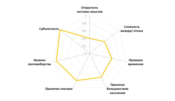 Веса критериев для интегральной оценки