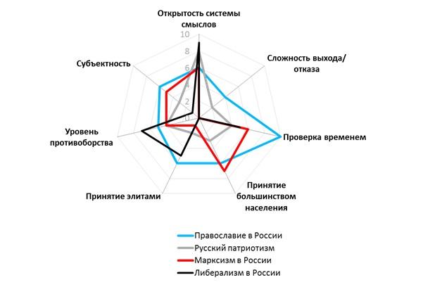 Системы смыслов в современной России