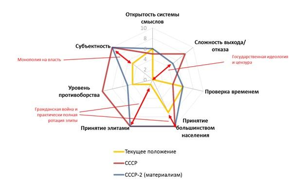 Марксистские психоисторические смыслы в России