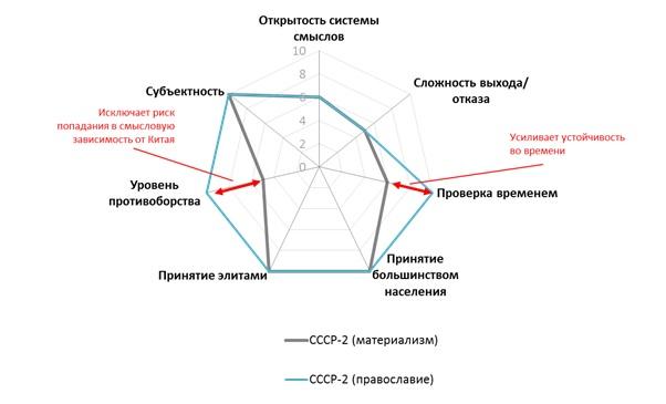 Влияние православия на стратегию СССР-2