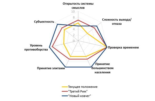 Православные смыслы в России