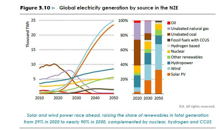 Прогноза структуры энергетики в мире