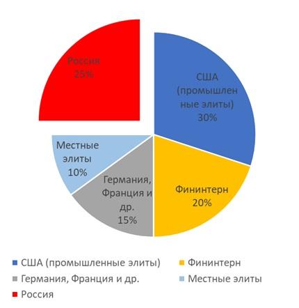 Соотношение влияния на будущее Украины, начало 2020 года