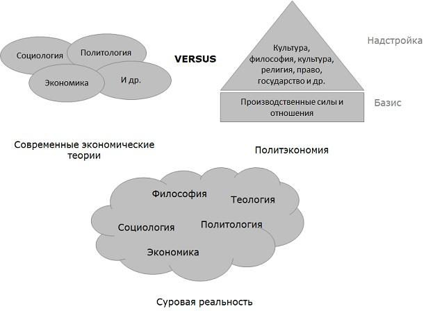 Разные подходы к восприятию общественного сознания