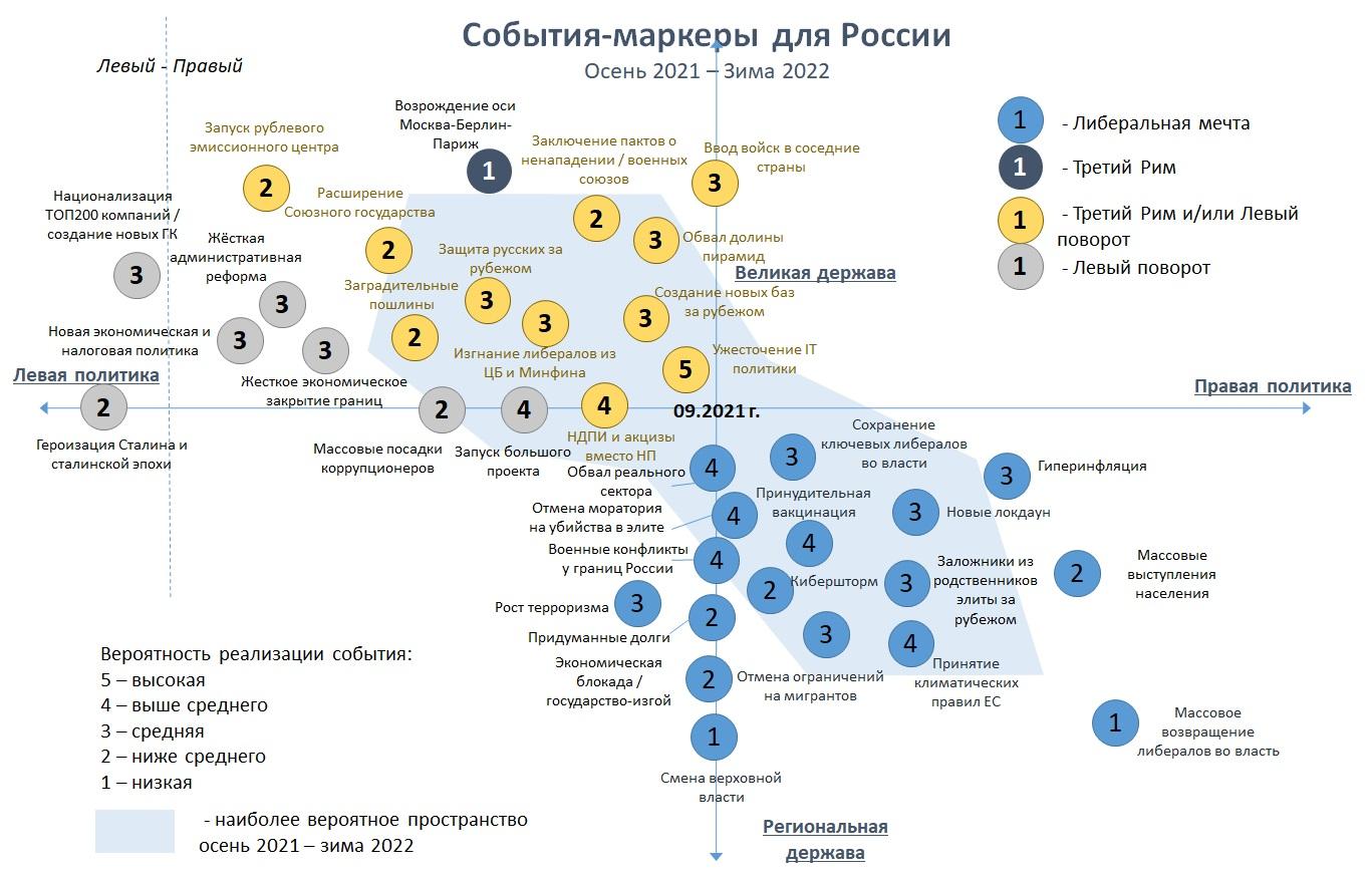 События-маркеры для России на осень 2021 – зиму 2022 гг.