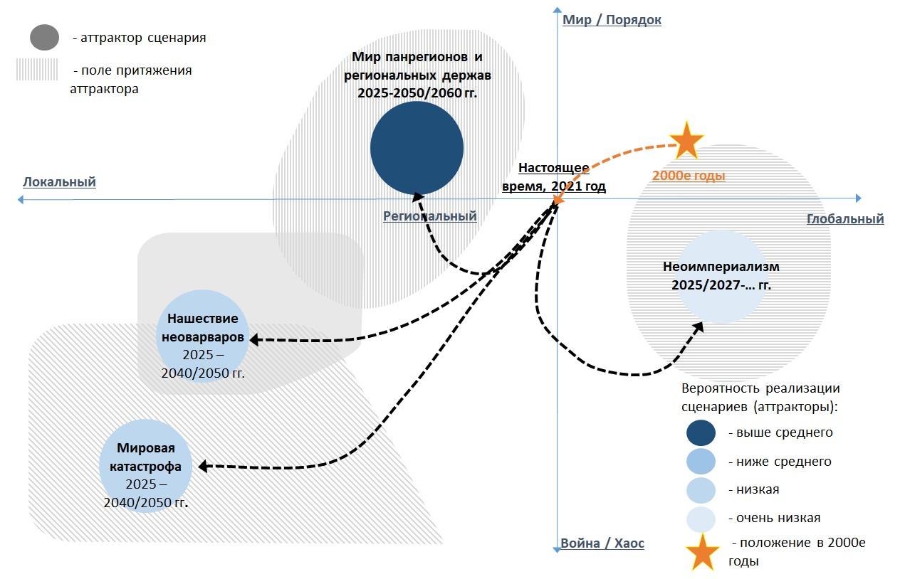 Мировые сценарии на 2021-2040 гг.