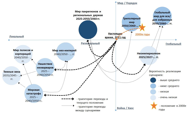 Мировые аттракторы на 2021-2060 гг.