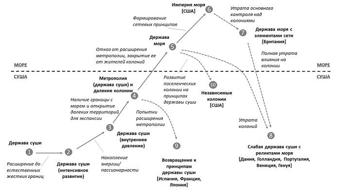 Жизненный цикл держав и империй моря